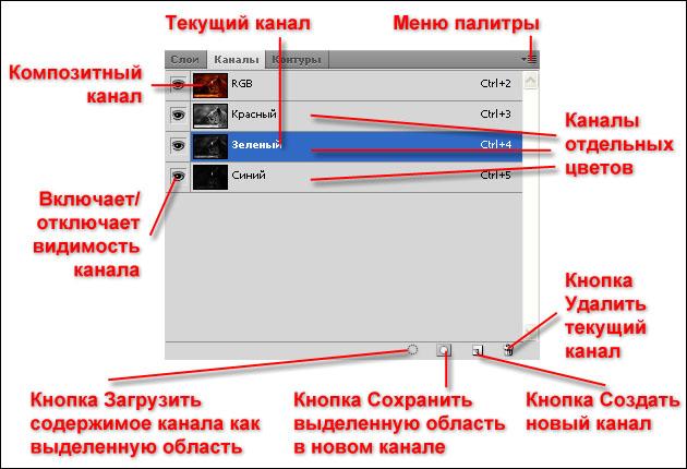 Расположение-каналов-в-фотошопе